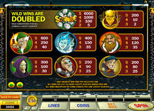 Scrooge Slots Payout