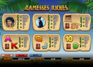 Ramesses Riches Slots Payout